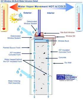 Orlando Building Envelope Inspection